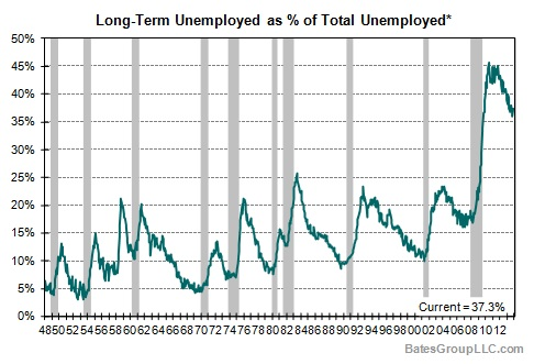 Long-Term Unemployed as % of Total Unemployed