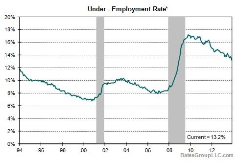 Under-Employment Rate