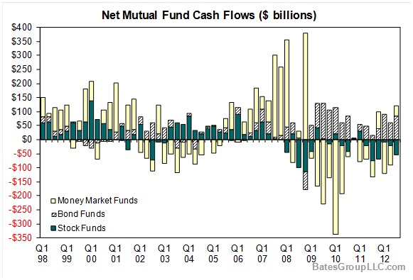 Net Mutual Fund Cash Flows ($billioins)