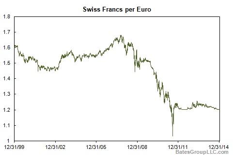 Swiss Francs per Euro