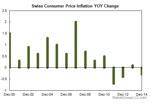 Swiss Consumer Price Inflation YOY Change