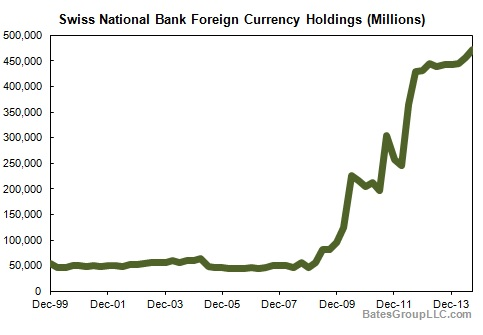 Swiss National Bank Foreign Currency Holdings (Millions)
