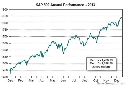 S&_ Performance - 2013