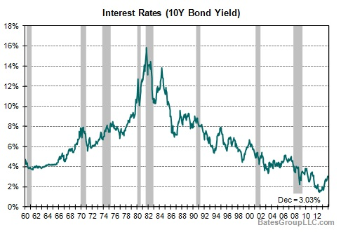 Interest Rates (10Y Bond Yield)