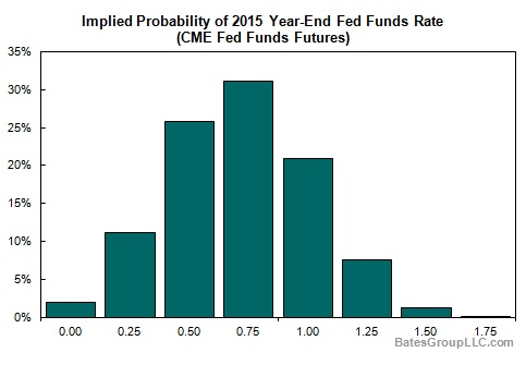 Implied Probability of 2015 Tear-End Fed Funds Rate