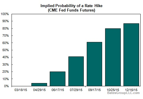 Implied Probability of a Rate Hike